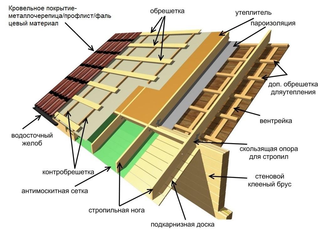 shema-ystroystva-metallicheskoi-krovli
